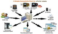 Microengine Biomatrix & Card Access System
