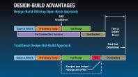 Design and Build advantages