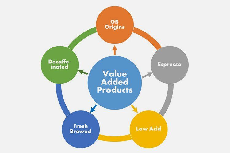 production of value added products from The flowchart on figure 1 illustrates the differences between the two types of value added in agriculture traditionally, value added is captured or created by following the path on the left, in which farmers participate in stages beyond production in the agricultural supply chain, such as product transformation, distribution, storage and added.