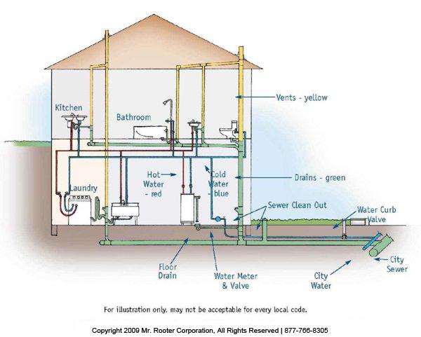 Selangor Kitchen Shower Room Plumbing Plan Detailed